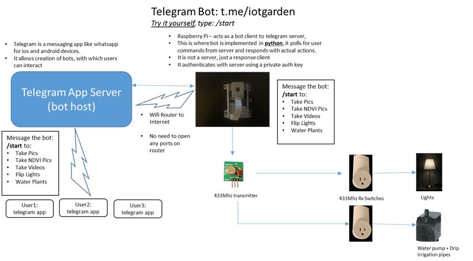 Community IoT garden using Raspberry Pi and Telegram Bot